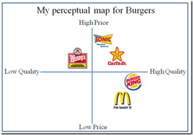 fast food strategic group map Perceptual maps are used by many organisations to help them identify gaps in the market this article explains how to draw a positioning map and includes an example perceptual map.